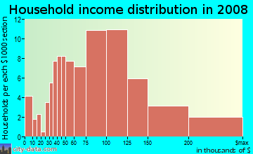 Household income distribution in 2009 in Firewheel in Garland neighborhood in TX