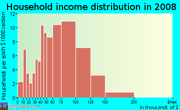 Household income distribution in 2009 in Valley Creek in Garland neighborhood in TX