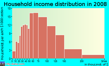 Household income distribution in 2009 in Overland Stage Estates in Arlington neighborhood in TX