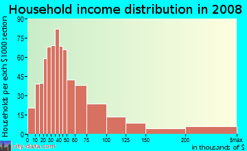 Household income distribution in 2009 in Interlochen in Arlington neighborhood in TX