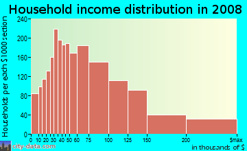 Household income distribution in 2009 in Clear Lake in Houston neighborhood in TX