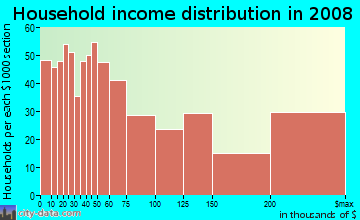 Household income distribution in 2009 in Midtown in Houston neighborhood in TX
