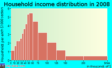 Household income distribution in 2009 in Chapel Creek in Fort Worth neighborhood in TX