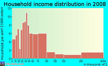 Household income distribution in 2009 in University Place in Fort Worth neighborhood in TX