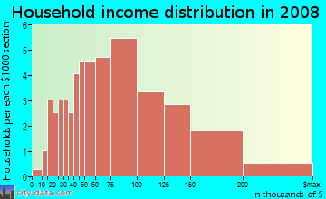 Household income distribution in 2009 in Indian Creek in Laguna Hills neighborhood in CA