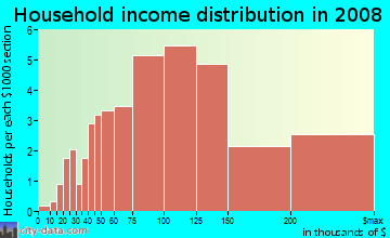 Household income distribution in 2009 in Lake Chateau in Laguna Niguel neighborhood in CA