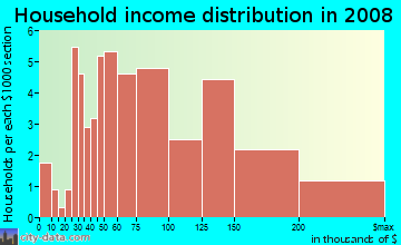 Household income distribution in 2009 in Pacesetter in Laguna Niguel neighborhood in CA
