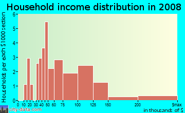 Household income distribution in 2009 in Timberland in Mesquite neighborhood in TX