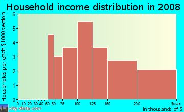 Household income distribution in 2009 in Coeur Du Lac in Flower Mound neighborhood in TX