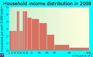 Household income distribution in 2009 in Franklin Hills in Flower Mound neighborhood in TX