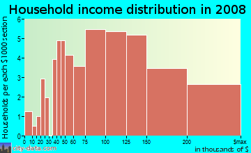 Household income distribution in 2009 in Glenwick Estates in Flower Mound neighborhood in TX