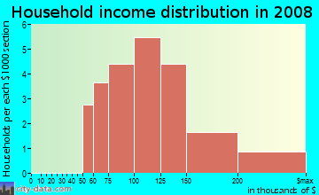 Household income distribution in 2009 in Hearthstone At Firewheel in Flower Mound neighborhood in TX