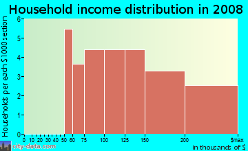 Household income distribution in 2009 in High Road Ridge in Flower Mound neighborhood in TX