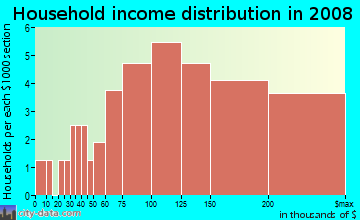 Household income distribution in 2009 in Lakeview Estates in Flower Mound neighborhood in TX