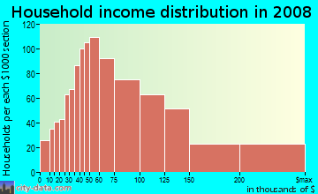Household income distribution in 2009 in Laguna Niguel North in Laguna Niguel neighborhood in CA