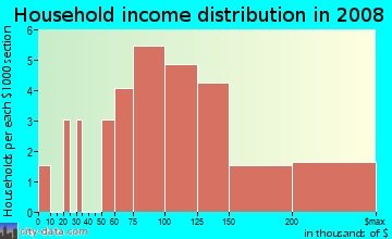 Household income distribution in 2009 in Reserve At Hickory Springs in Flower Mound neighborhood in TX
