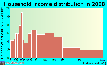 Household income distribution in 2009 in Lakewood Country Club in Lakewood neighborhood in CA