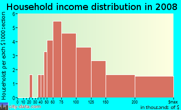 Household income distribution in 2009 in Huntington Trails in Round Rock neighborhood in TX