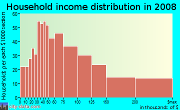 Household income distribution in 2009 in Great Hills in Austin neighborhood in TX