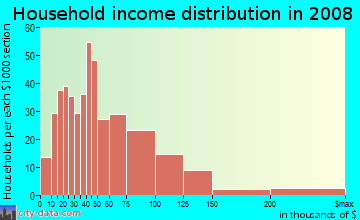 Household income distribution in 2009 in Mountainview in Waco neighborhood in TX