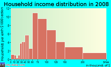 Household income distribution in 2009 in Madrid Del Lago in Mission Viejo neighborhood in CA