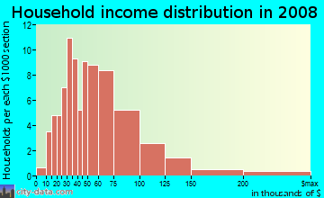 Household income distribution in 2009 in Waterfall Crossing in Richardson neighborhood in TX