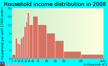 Household income distribution in 2009 in Duck Creek in Richardson neighborhood in TX