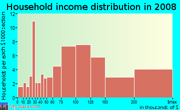 Household income distribution in 2009 in Finisterra on the Lake in Mission Viejo neighborhood in CA