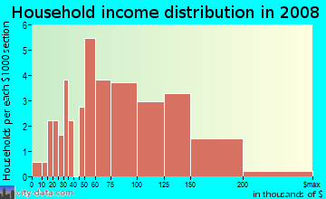 Household income distribution in 2009 in Imperial Heights in Midland neighborhood in TX