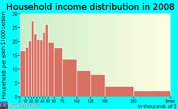 Household income distribution in 2009 in Diamond Hill in Fort Worth neighborhood in TX