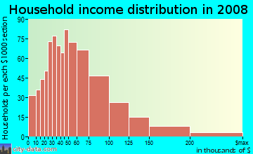 Household income distribution in 2009 in Fossil Creek in Fort Worth neighborhood in TX