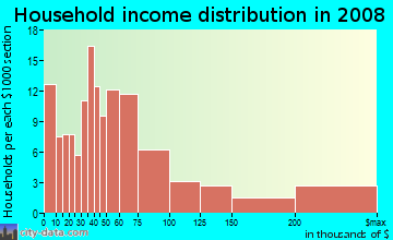 Household income distribution in 2009 in Victory Park in Dallas neighborhood in TX