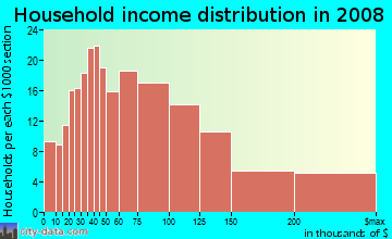 Household income distribution in 2009 in Preston Highlands in Dallas neighborhood in TX