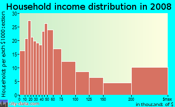 Household income distribution in 2009 in Preston Center in Dallas neighborhood in TX