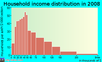 Household income distribution in 2009 in Old Lake Highlands in Dallas neighborhood in TX