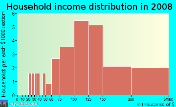 Household income distribution in 2009 in West Plano Estates in Plano neighborhood in TX