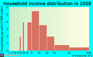 Household income distribution in 2009 in Shadow Brook in Round Rock neighborhood in TX