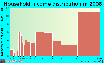 Household income distribution in 2009 in Lakeview in Burlingame neighborhood in CA
