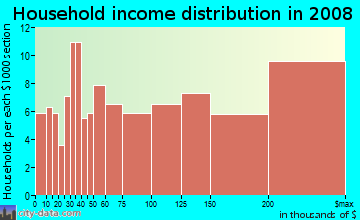 Household income distribution in 2009 in Arguello in San Carlos neighborhood in CA