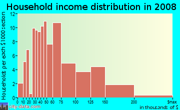 Household income distribution in 2009 in Grandview North in Provo neighborhood in UT