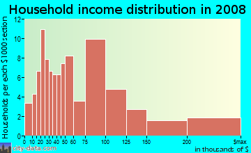 Household income distribution in 2009 in Riverbottoms in Provo neighborhood in UT