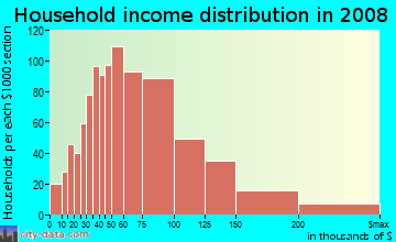 Household income distribution in 2009 in Greenbrier in Chesapeake neighborhood in VA