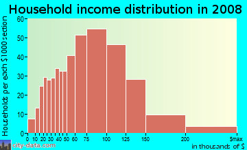 Household income distribution in 2009 in Fentress Historic District in Chesapeake neighborhood in VA