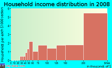 Household income distribution in 2009 in Woodmont in Arlington neighborhood in VA