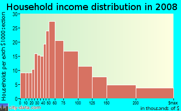 Household income distribution in 2009 in Penrose in Arlington neighborhood in VA