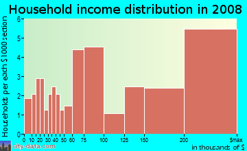 Household income distribution in 2009 in Maywood in Arlington neighborhood in VA