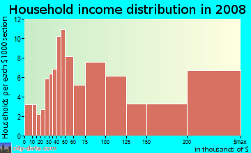 Household income distribution in 2009 in Madison Manor in Arlington neighborhood in VA