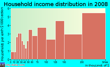 Household income distribution in 2009 in Lee-Harrison in Arlington neighborhood in VA