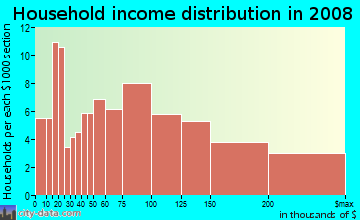 Household income distribution in 2009 in Glencarlyn in Arlington neighborhood in VA