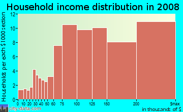 Household income distribution in 2009 in East Falls Church in Arlington neighborhood in VA